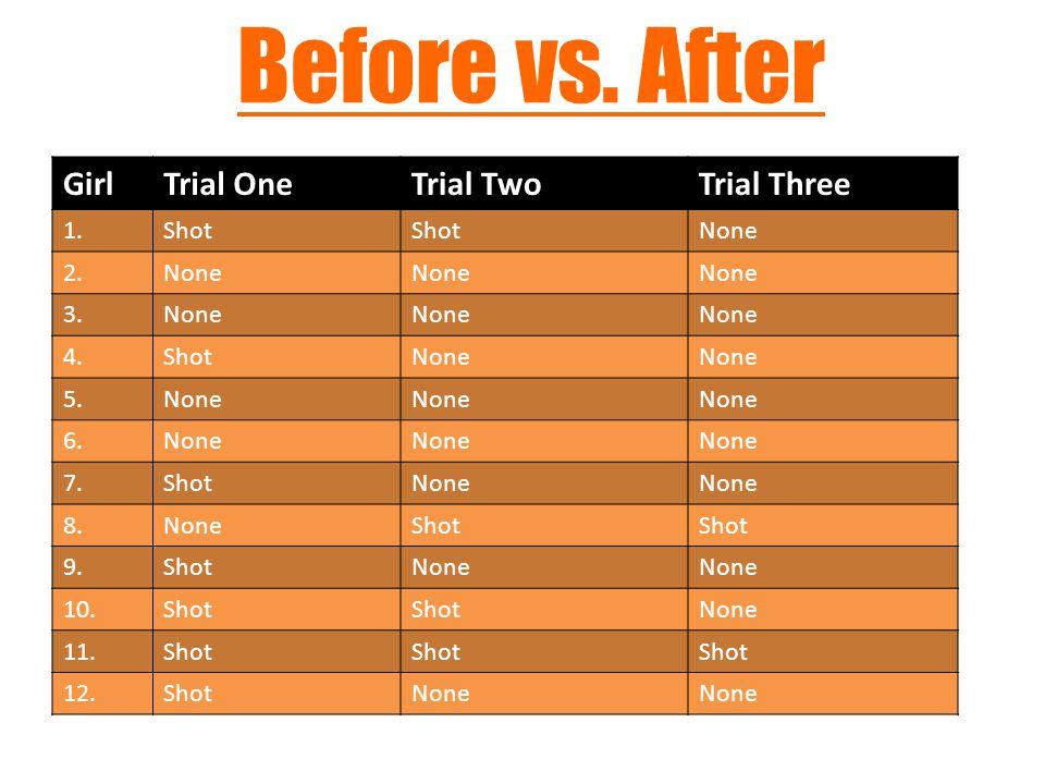 Before vs.