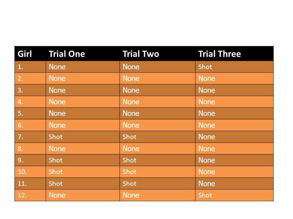 GirlTrial OneTrial TwoTrial Three 1. None Shot 2. None 3. None 4. None 5. None 6. None 7.Shot None 8. None 9.Shot None 10.Shot None 11.Shot None 12. N