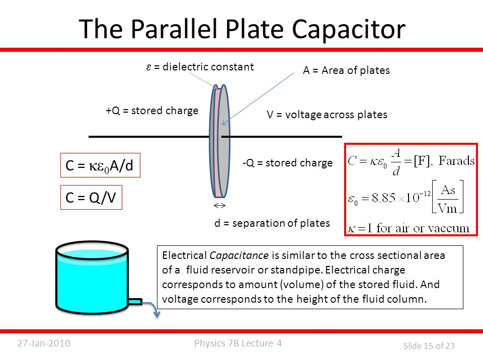 Physics 7B Lecture 427-Jan-2010 Slide 15 of 23 The Parallel Plate Capacitor d = separation of plates A = Area of plates  = dielectric constant C =   A/d -Q = stored charge +Q = stored charge V = voltage across plates C = Q/V Electrical Capacitance is similar to the cross sectional area of a fluid reservoir or standpipe.