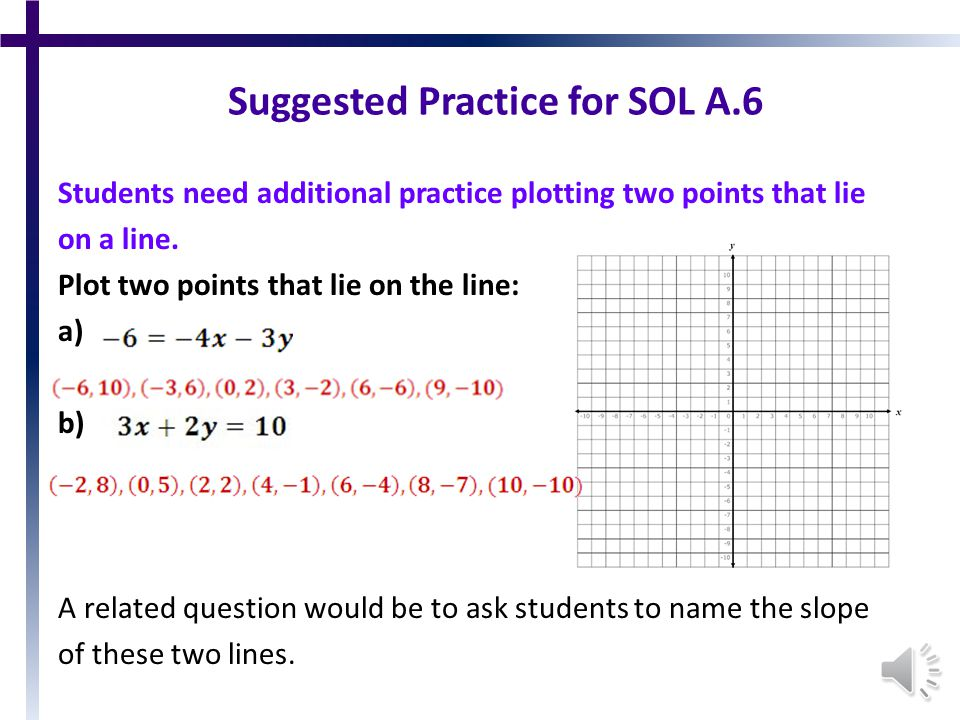 SOL A.6 The student will graph linear equations and linear inequalities in two variables, including a)Determining the slope of a line when given an equation of the line, the graph of the line, or two points on the line.