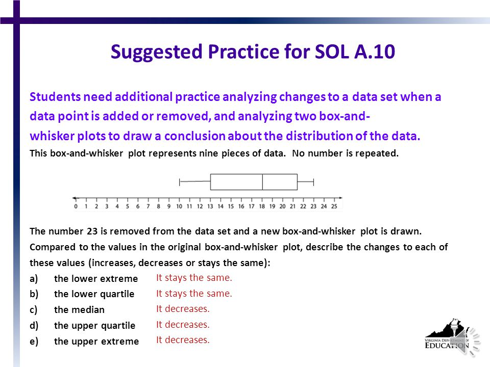 SOL A.10 The student will compare and contrast multiple univariate data sets, using box-and-whisker plots.