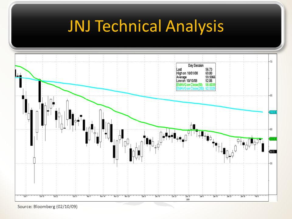 JNJ Technical Analysis Source: Bloomberg (02/10/09)