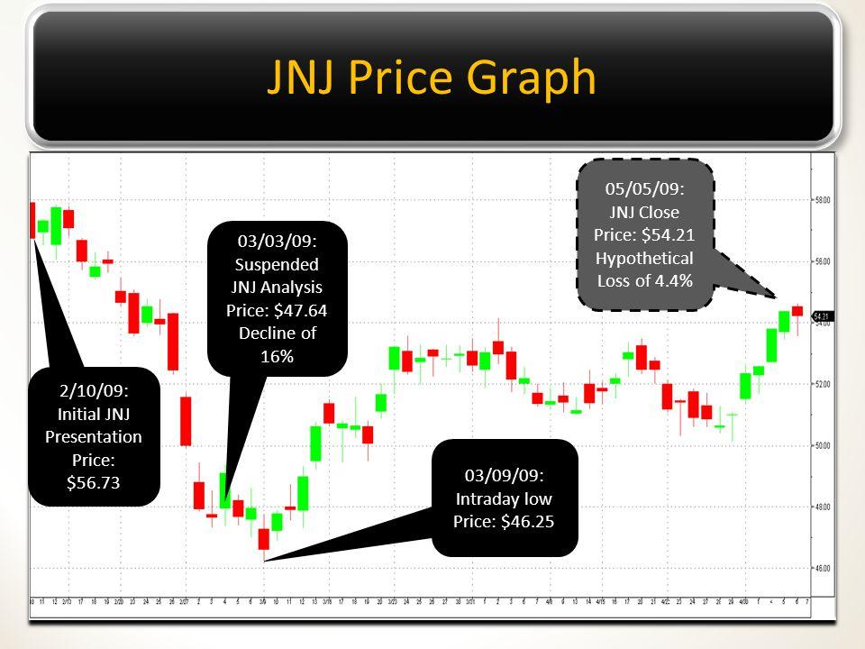 JNJ Price Graph 03/03/09: Suspended JNJ Analysis Price: $47.64 Decline of 16% 2/10/09: Initial JNJ Presentation Price: $56.73 03/09/09: Intraday low Price: $46.25 05/05/09: JNJ Close Price: $54.21 Hypothetical Loss of 4.4%