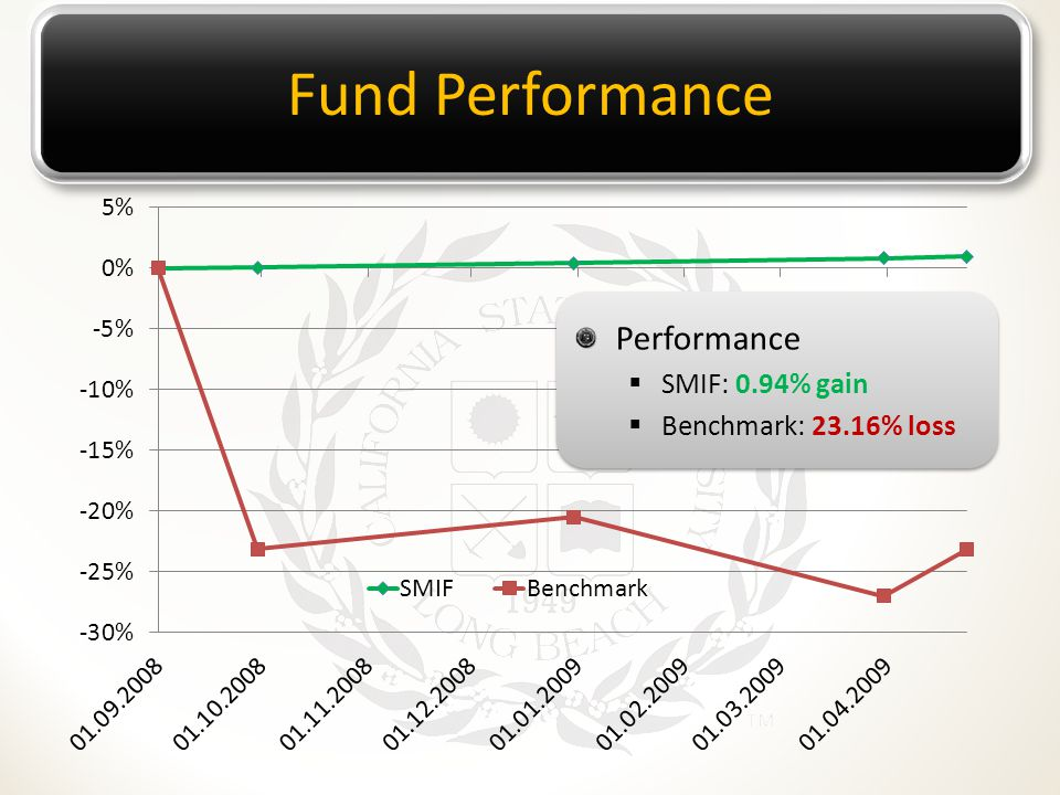 Fund Performance Performance  SMIF: 0.94% gain  Benchmark: 23.16% loss Performance  SMIF: 0.94% gain  Benchmark: 23.16% loss