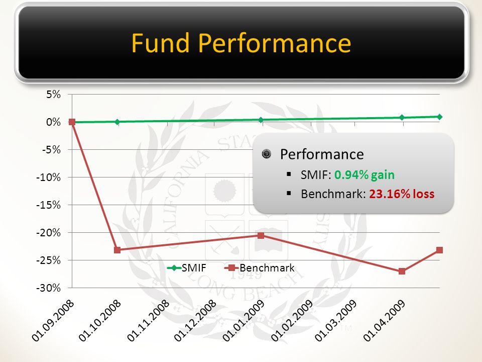 Fund Performance Performance  SMIF: 0.94% gain  Benchmark: 23.16% loss Performance  SMIF: 0.94% gain  Benchmark: 23.16% loss