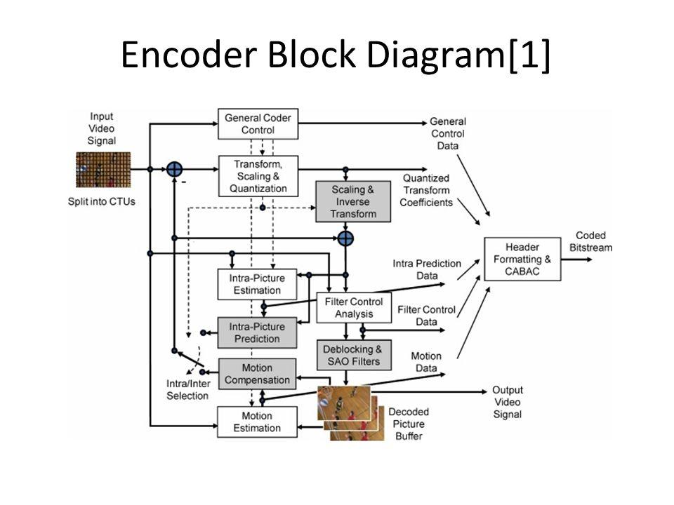 Encoder Block Diagram[1]