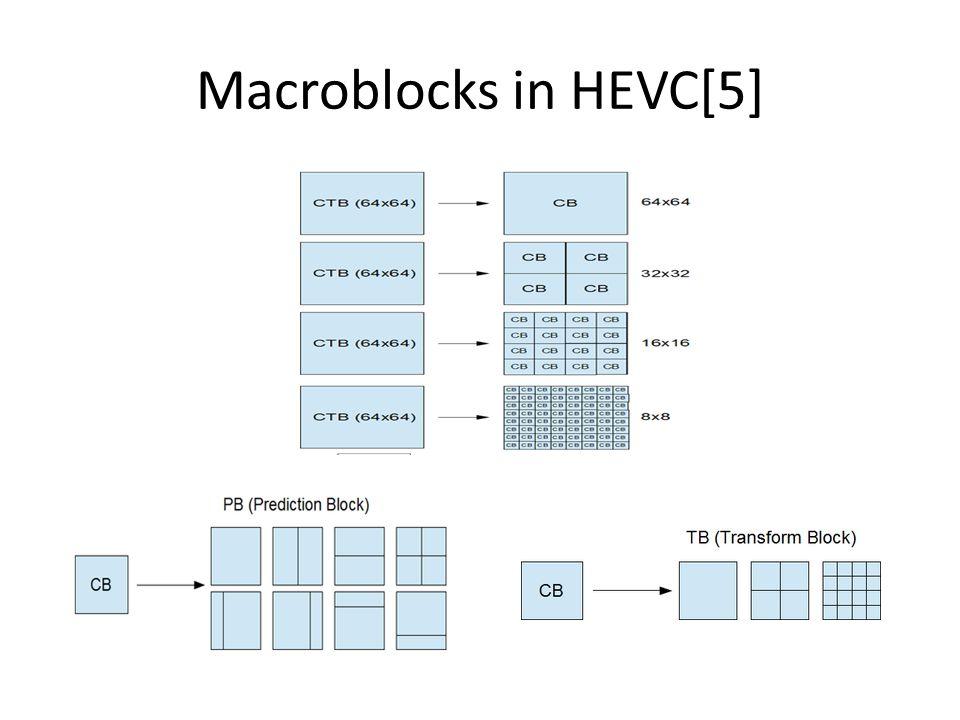 Macroblocks in HEVC[5]
