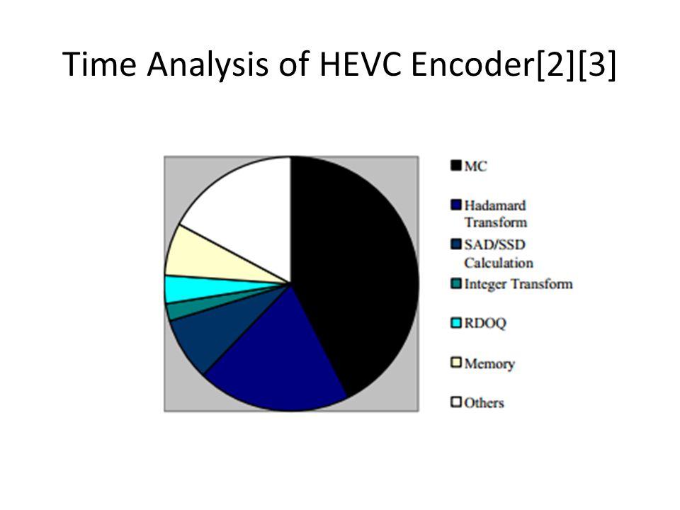 Time Analysis of HEVC Encoder[2][3]