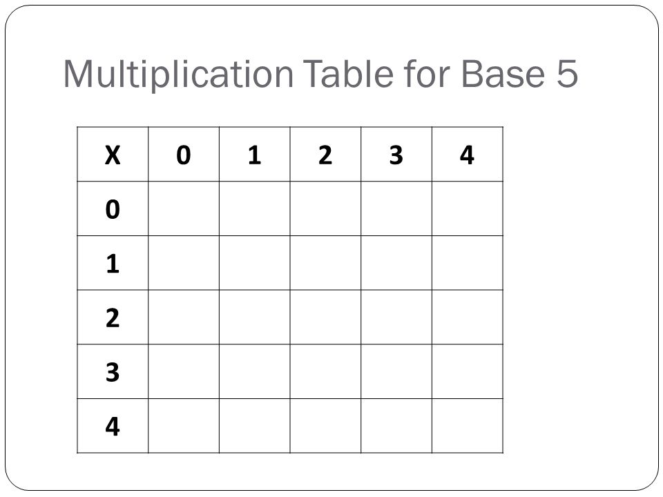 Multiplication Table for Base 5 X01234 0 1 2 3 4