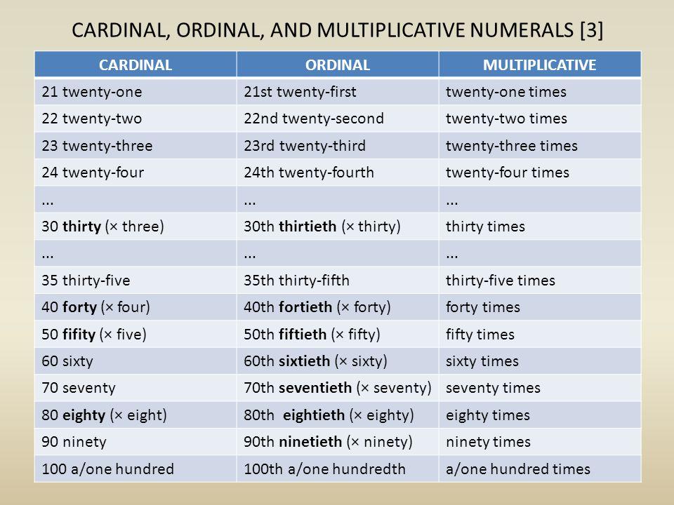 CARDINAL, ORDINAL, AND MULTIPLICATIVE NUMERALS [3] CARDINALORDINALMULTIPLICATIVE 21 twenty-one21st twenty-firsttwenty-one times 22 twenty-two22nd twenty-secondtwenty-two times 23 twenty-three23rd twenty-thirdtwenty-three times 24 twenty-four24th twenty-fourthtwenty-four times...