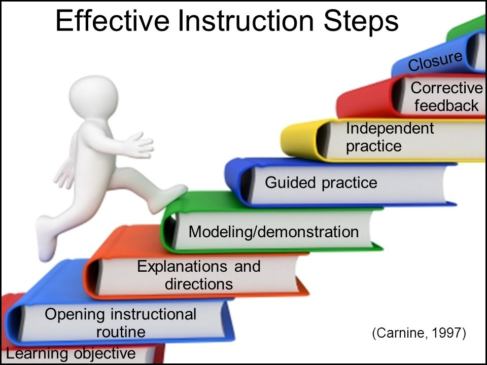 Effective Instruction Steps Learning objective Opening instructional routine Explanations and directions Modeling/demonstration Guided practice Indepe