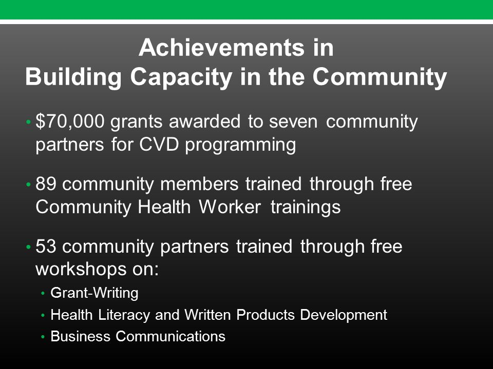 $70,000 grants awarded to seven community partners for CVD programming 89 community members trained through free Community Health Worker trainings 53 community partners trained through free workshops on: Grant-Writing Health Literacy and Written Products Development Business Communications Achievements in Building Capacity in the Community