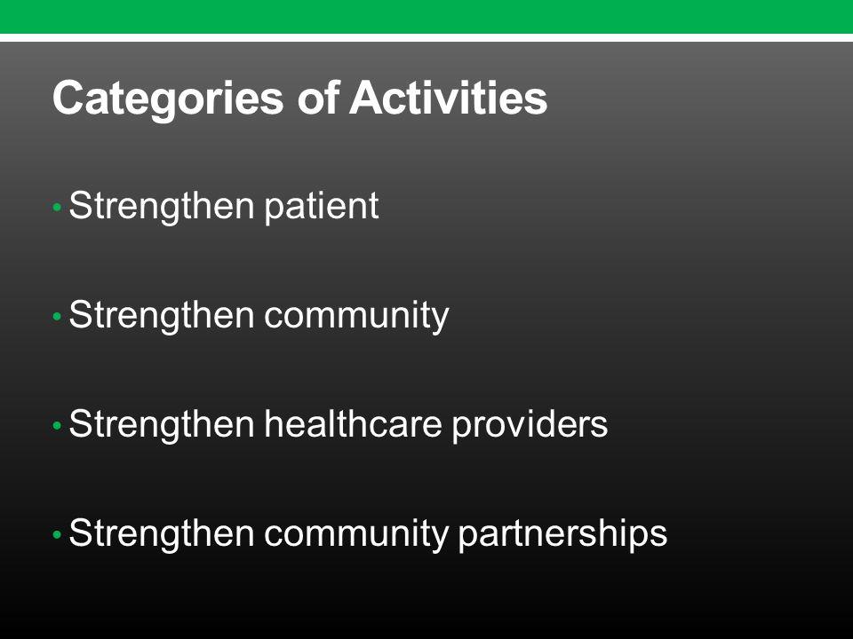 Categories of Activities Strengthen patient Strengthen community Strengthen healthcare providers Strengthen community partnerships