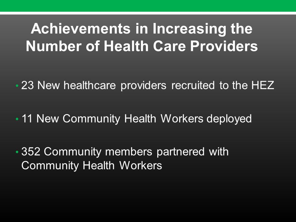 23 New healthcare providers recruited to the HEZ 11 New Community Health Workers deployed 352 Community members partnered with Community Health Workers Achievements in Increasing the Number of Health Care Providers