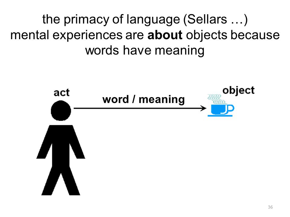 36 the primacy of language (Sellars …) mental experiences are about objects because words have meaning word / meaning
