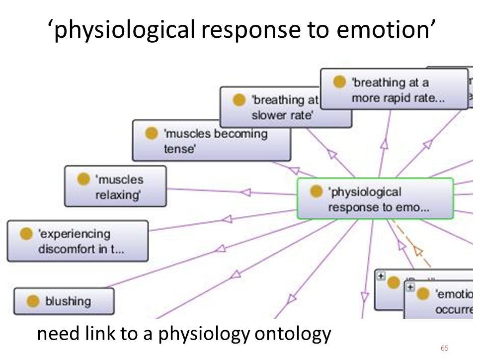 need link to a physiology ontology 65 'physiological response to emotion'