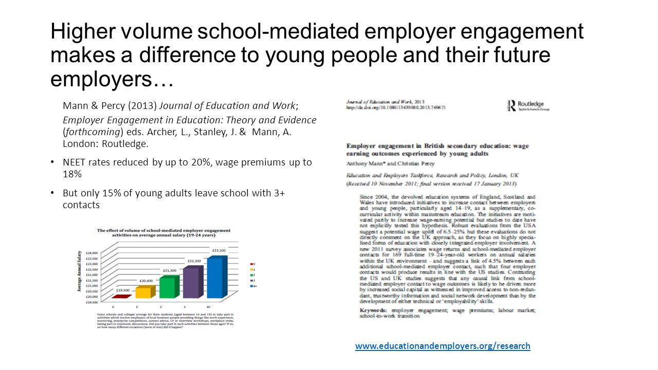 Higher volume school-mediated employer engagement makes a difference to young people and their future employers… Mann & Percy (2013) Journal of Education and Work; Employer Engagement in Education: Theory and Evidence (forthcoming) eds.
