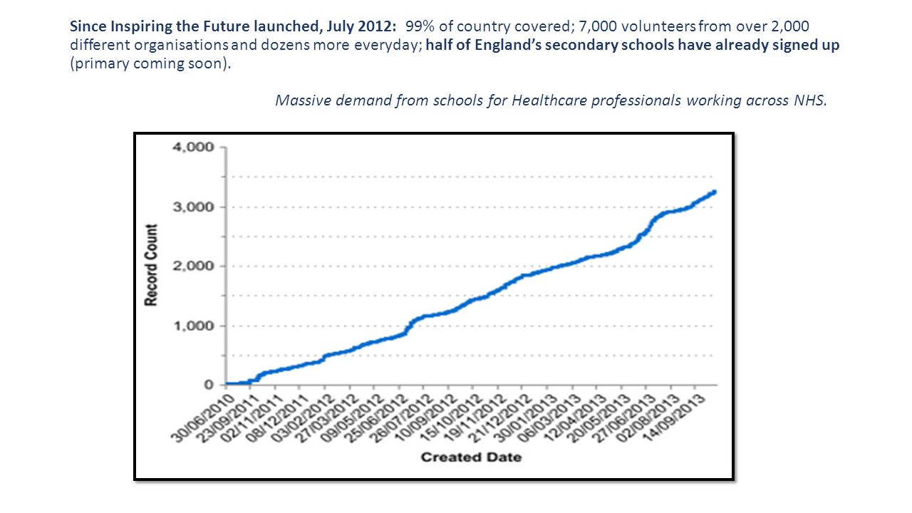 Since Inspiring the Future launched, July 2012: 99% of country covered; 7,000 volunteers from over 2,000 different organisations and dozens more every