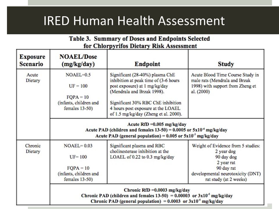 IRED Human Health Assessment