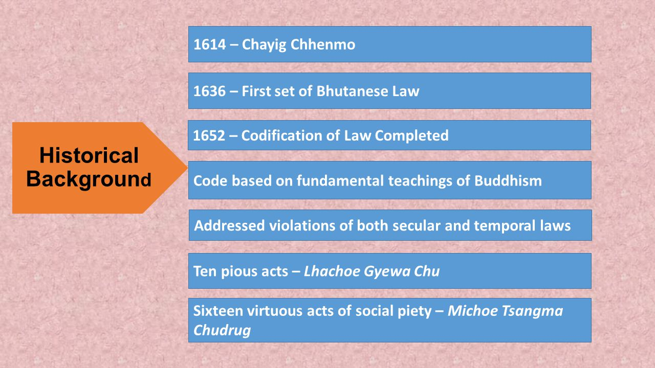 Historical Backgroun d 1614 – Chayig Chhenmo 1652 – Codification of Law Completed Code based on fundamental teachings of Buddhism Addressed violations of both secular and temporal laws Ten pious acts – Lhachoe Gyewa Chu Sixteen virtuous acts of social piety – Michoe Tsangma Chudrug 1636 – First set of Bhutanese Law