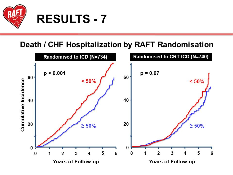 0 20 40 123460 5 60 0 20 40 123460 5 60 RESULTS - 7 Cumulative Incidence Years of Follow-up Death / CHF Hospitalization by RAFT Randomisation Randomised to CRT-ICD (N=740) Years of Follow-up p < 0.001 p = 0.07 Randomised to ICD (N=734) < 50% ≥ 50% < 50% ≥ 50%