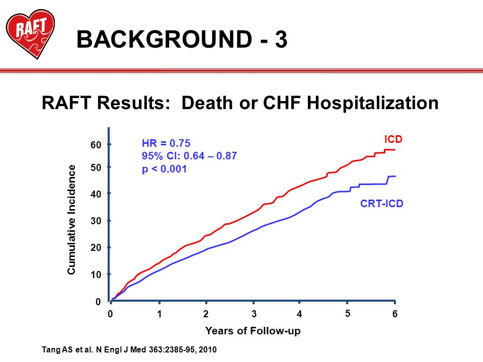 RAFT Results: Death or CHF Hospitalization BACKGROUND - 3 0 10 20 40 50 30 Cumulative Incidence 123460 Years of Follow-up 5 60 ICD CRT-ICD HR = 0.75 95% CI: 0.64 – 0.87 p < 0.001 Tang AS et al.