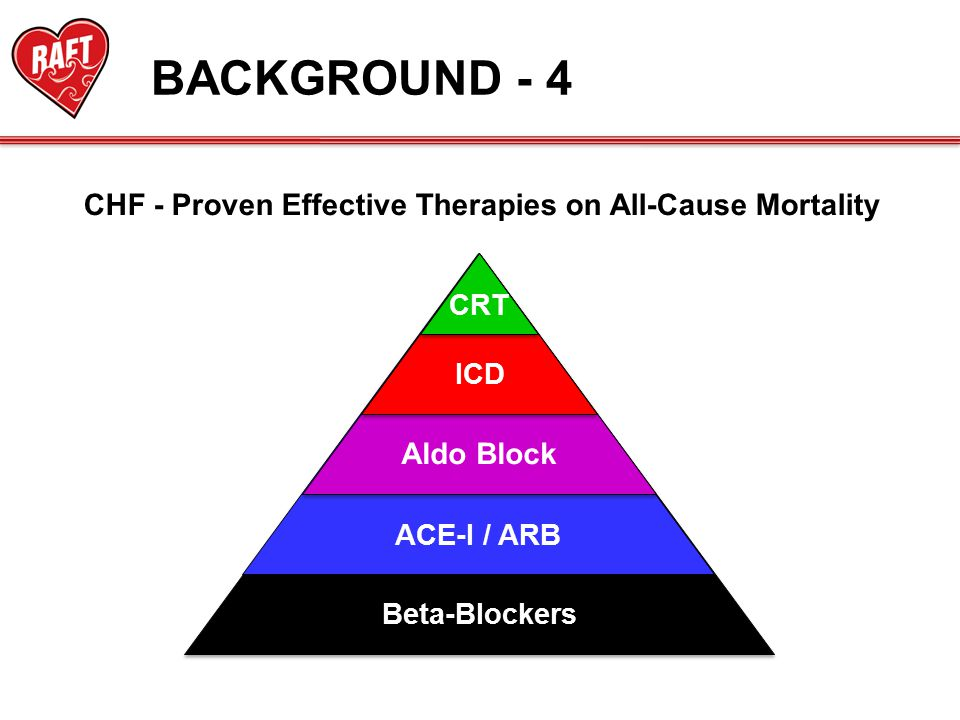 BACKGROUND - 4 CHF - Proven Effective Therapies on All-Cause Mortality Beta-Blockers ACE-I / ARB Aldo Block ICD CRT