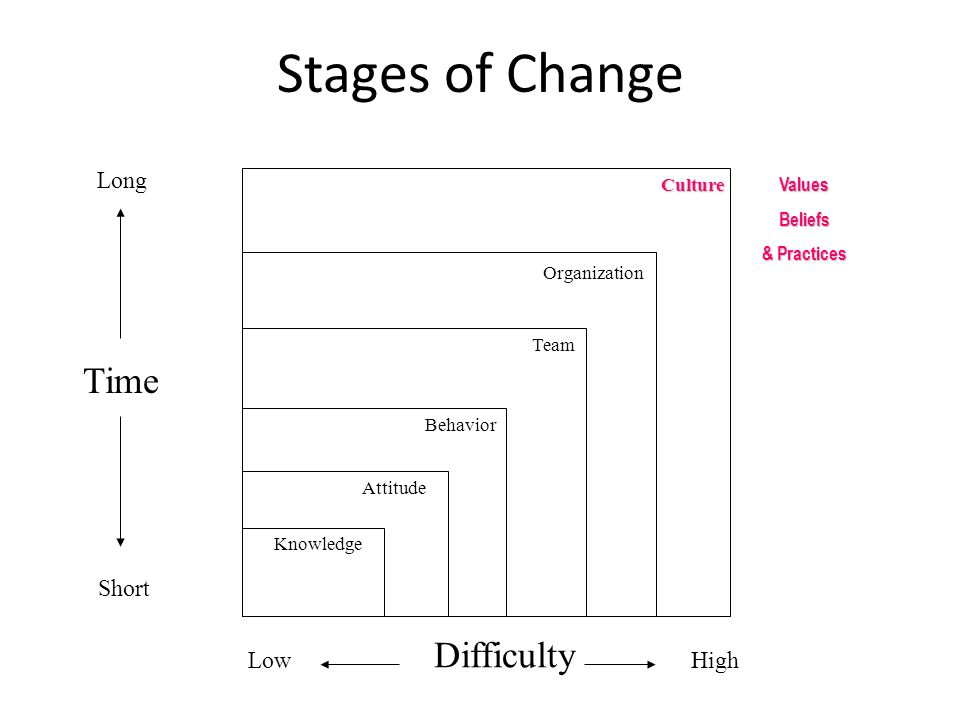 Stages of Change Long Short High Time Difficulty Low Knowledge Attitude Behavior Team Organization CultureValuesBeliefs & Practices Planning is everything … Plans are nothing No plan survives first contact with the enemy Eisenhower Corps Business Management principles of the US marine corps