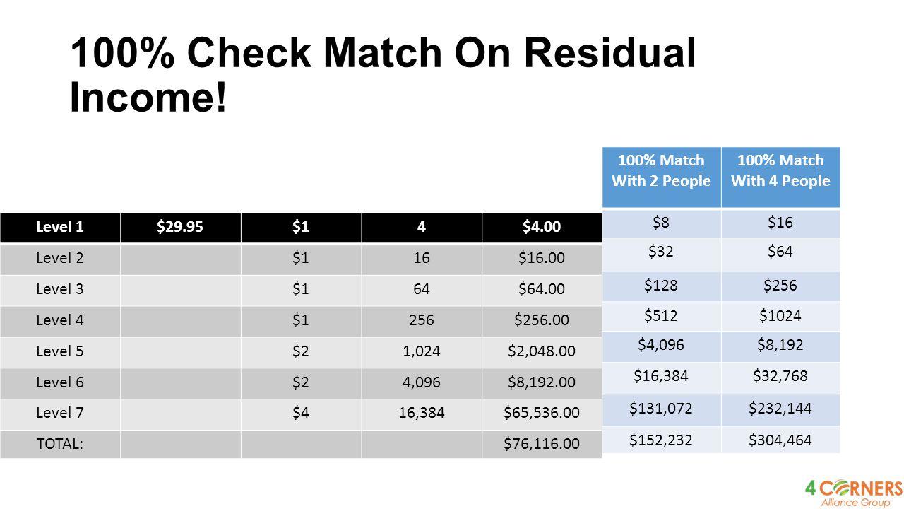 100% Check Match On Residual Income.