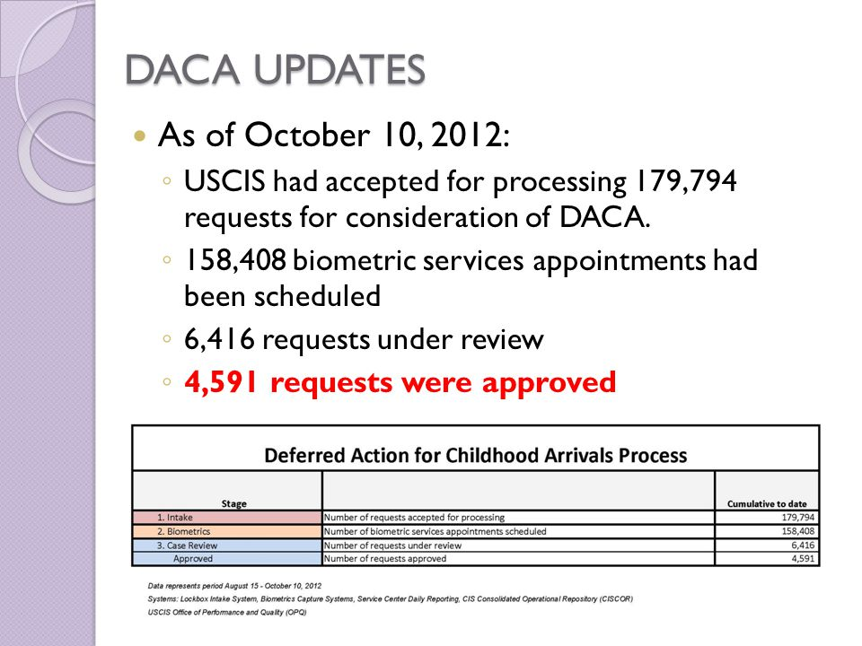 DACA UPDATES As of October 10, 2012: ◦ USCIS had accepted for processing 179,794 requests for consideration of DACA.