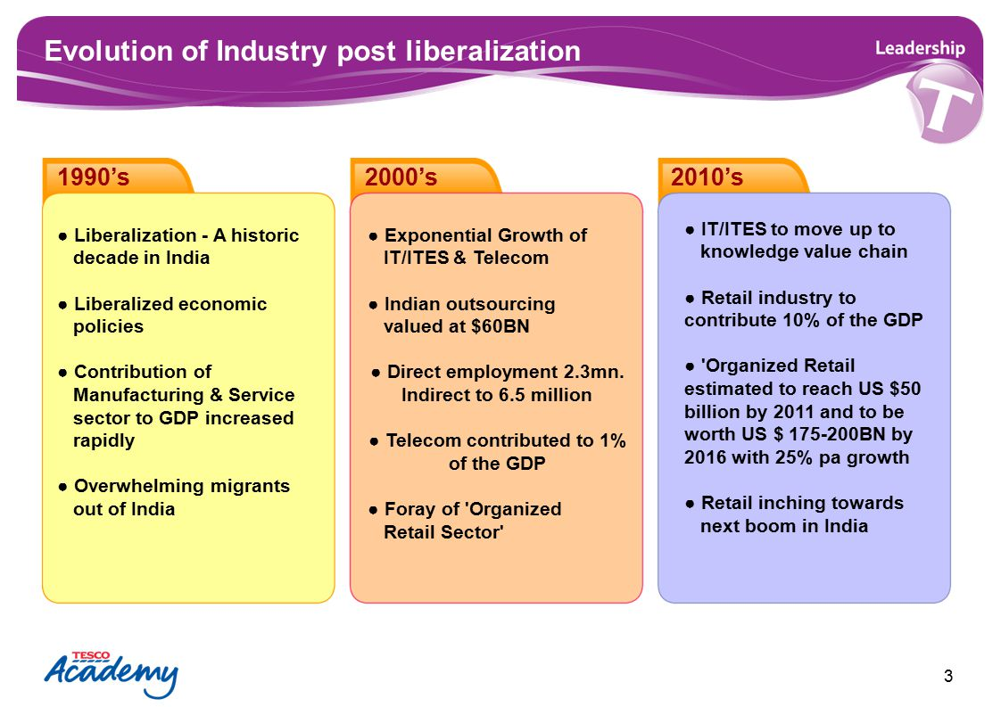 Evolution of Industry post liberalization 3 ● Liberalization - A historic decade in India ● Liberalized economic policies ● Contribution of Manufactur