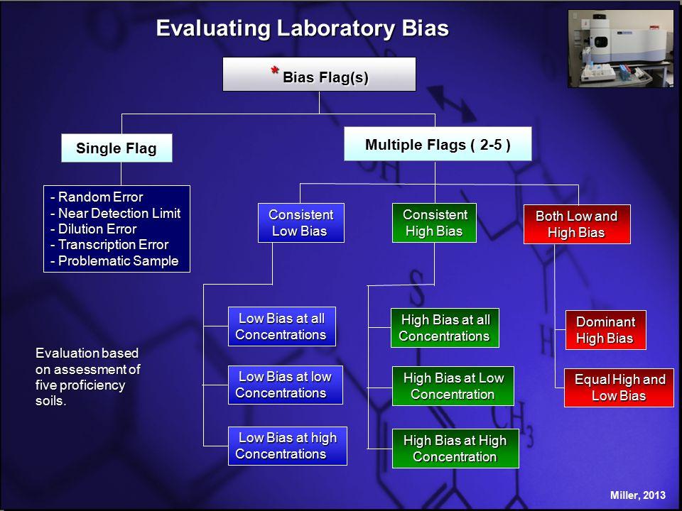 Multiple Flags ( 2-5 ) Single Flag * Bias Flag(s) - Random Error - Near Detection Limit - Dilution Error - Transcription Error - Problematic Sample Both Low and Both Low and High Bias High Bias at Low High Bias at LowConcentration High Bias at all High Bias at allConcentrations Low Bias at all Low Bias at allConcentrations Low Bias at low Low Bias at lowConcentrations Evaluating Laboratory Bias Miller, 2013 High Bias at High High Bias at HighConcentration Low Bias at high Low Bias at highConcentrations Evaluation based on assessment of five proficiency soils.