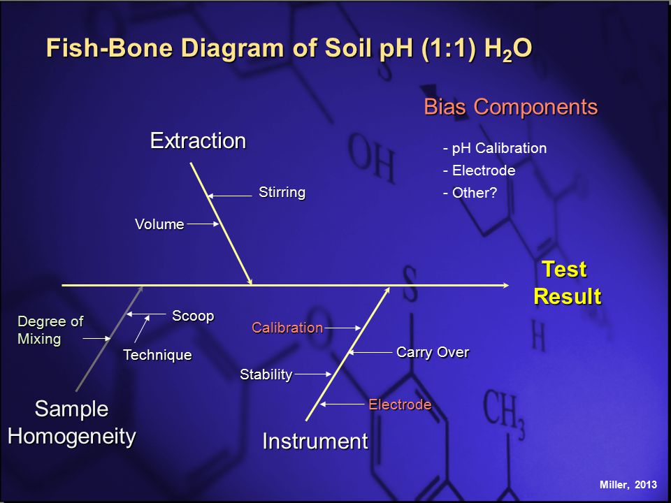 Miller, 2013 Extraction Instrument Test Result Result Stirring Electrode Fish-Bone Diagram of Soil pH (1:1) H 2 O Volume Calibration SampleHomogeneity Degree of Mixing Stability Scoop Technique Carry Over Bias Components - pH Calibration - Electrode - Other