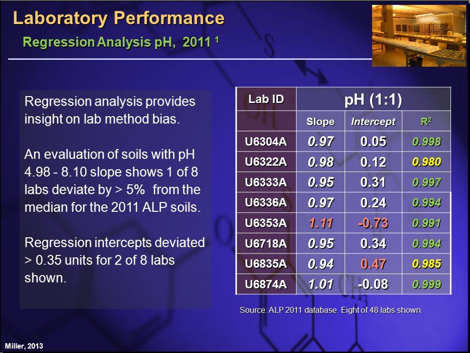 Lab ID pH (1:1) SlopeIntercept R2R2R2R2 U6304A0.970.050.998 U6322A0.980.120.980 U6333A0.950.310.997 U6336A0.970.240.994 U6353A1.11-0.730.991 U6718A0.950.340.994 U6835A0.940.470.985 U6874A1.01-0.080.999 Source: ALP 2011 database.