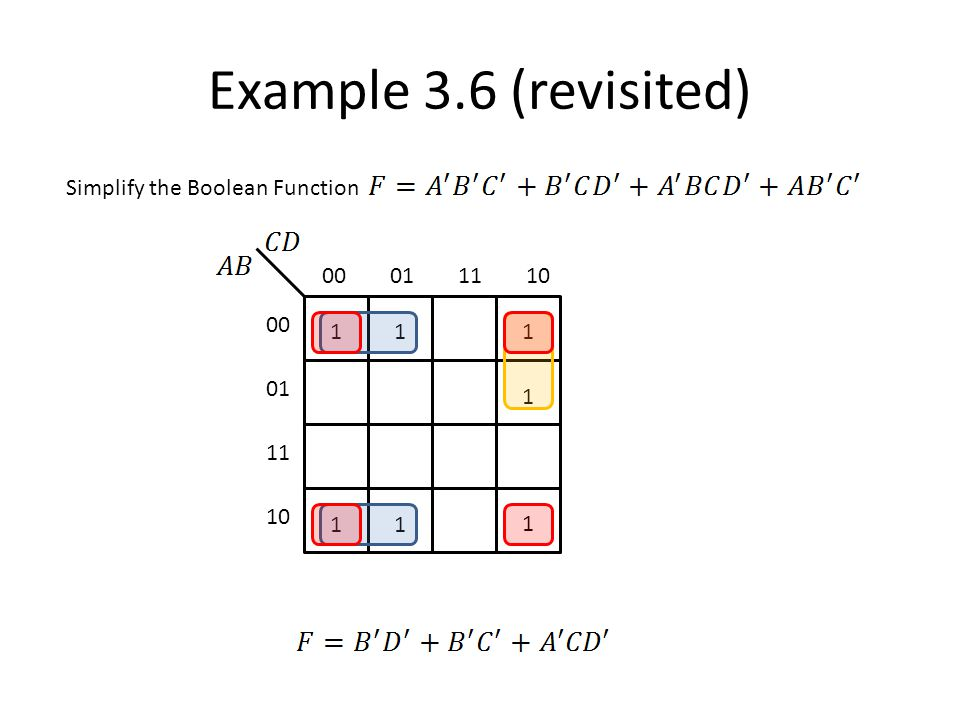 Example 3.5 (revisited) Simplify the Boolean Function 00011110 00 01 11 10 111 1 1 1 1 1 1 1 1
