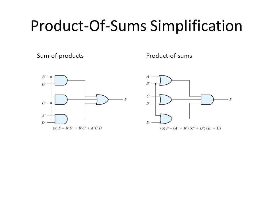 Product-Of-Sums Simplification Take the squares with zeros and obtain the simplified complemented function Complement the above expression and use DeM