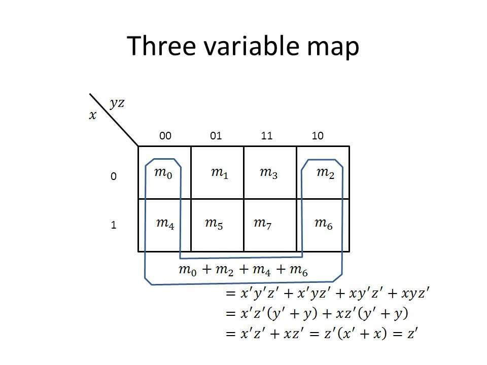 Example 3.2 Simplify the Boolean Function