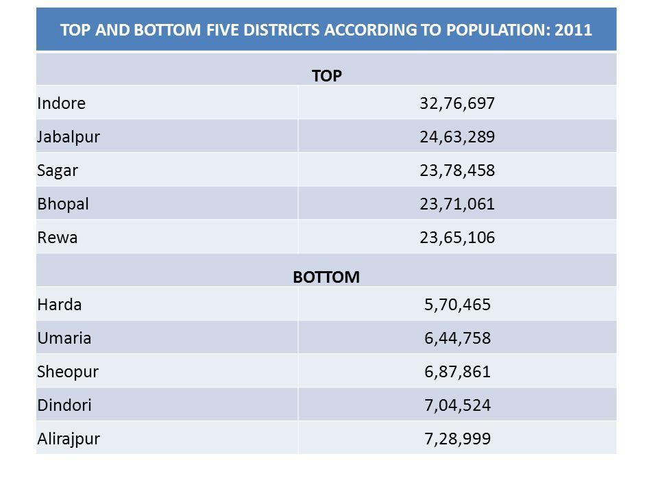 TOP AND BOTTOM FIVE DISTRICTS ACCORDING TO POPULATION: 2011 TOP Indore32,76,697 Jabalpur24,63,289 Sagar23,78,458 Bhopal23,71,061 Rewa23,65,106 BOTTOM Harda5,70,465 Umaria6,44,758 Sheopur6,87,861 Dindori7,04,524 Alirajpur7,28,999