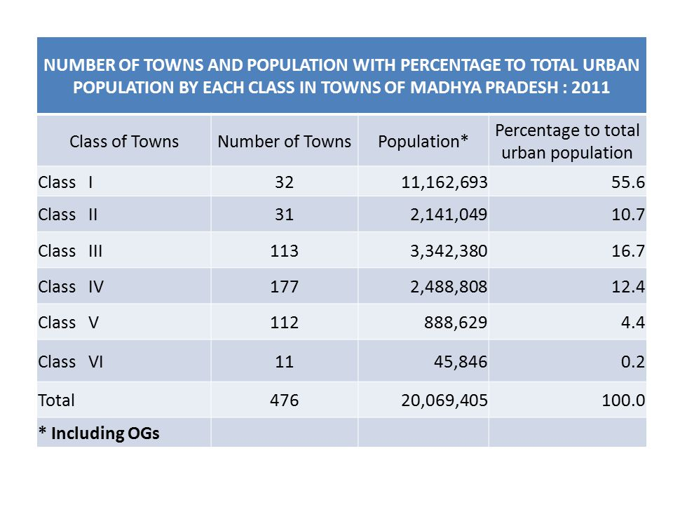 NUMBER OF TOWNS AND POPULATION WITH PERCENTAGE TO TOTAL URBAN POPULATION BY EACH CLASS IN TOWNS OF MADHYA PRADESH : 2011 Class of TownsNumber of TownsPopulation* Percentage to total urban population Class I3211,162,69355.6 Class II312,141,04910.7 Class III1133,342,38016.7 Class IV1772,488,80812.4 Class V112888,6294.4 Class VI1145,8460.2 Total47620,069,405100.0 * Including OGs