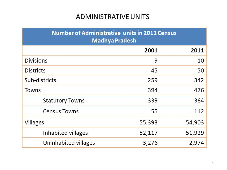 ADMINISTRATIVE UNITS Number of Administrative units in 2011 Census Madhya Pradesh 20012011 Divisions910 Districts4550 Sub-districts259342 Towns394476 Statutory Towns339364 Census Towns55112 Villages55,39354,903 Inhabited villages52,11751,929 Uninhabited villages3,2762,974 2