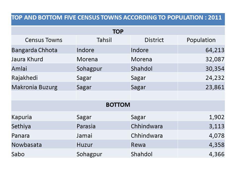 TOP AND BOTTOM FIVE CENSUS TOWNS ACCORDING TO POPULATION : 2011 TOP Census Towns TahsilDistrictPopulation Bangarda ChhotaIndore 64,213 Jaura KhurdMorena 32,087 AmlaiSohagpurShahdol30,354 RajakhediSagar 24,232 Makronia BuzurgSagar 23,861 BOTTOM KapuriaSagar 1,902 SethiyaParasiaChhindwara3,113 PanaraJamaiChhindwara4,078 NowbasataHuzurRewa4,358 SaboSohagpurShahdol4,366