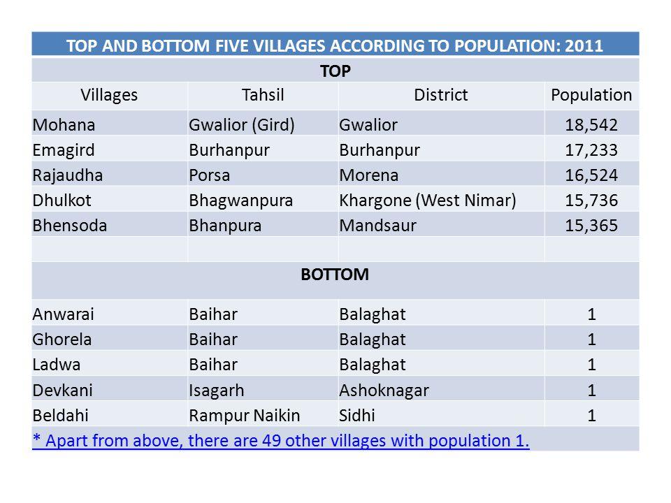 TOP AND BOTTOM FIVE VILLAGES ACCORDING TO POPULATION: 2011 TOP VillagesTahsilDistrictPopulation MohanaGwalior (Gird)Gwalior18,542 EmagirdBurhanpur 17,233 RajaudhaPorsaMorena16,524 DhulkotBhagwanpuraKhargone (West Nimar)15,736 BhensodaBhanpuraMandsaur15,365 BOTTOM AnwaraiBaiharBalaghat1 GhorelaBaiharBalaghat1 LadwaBaiharBalaghat1 DevkaniIsagarhAshoknagar1 BeldahiRampur NaikinSidhi1 * Apart from above, there are 49 other villages with population 1.