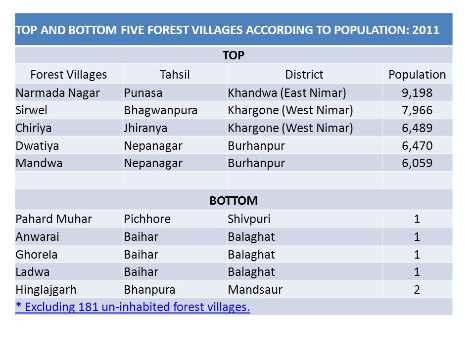 TOP AND BOTTOM FIVE FOREST VILLAGES ACCORDING TO POPULATION: 2011 TOP Forest VillagesTahsilDistrictPopulation Narmada NagarPunasaKhandwa (East Nimar)9,198 SirwelBhagwanpuraKhargone (West Nimar)7,966 ChiriyaJhiranyaKhargone (West Nimar)6,489 DwatiyaNepanagarBurhanpur6,470 MandwaNepanagarBurhanpur6,059 BOTTOM Pahard MuharPichhoreShivpuri1 AnwaraiBaiharBalaghat1 GhorelaBaiharBalaghat1 LadwaBaiharBalaghat1 HinglajgarhBhanpuraMandsaur2 * Excluding 181 un-inhabited forest villages.