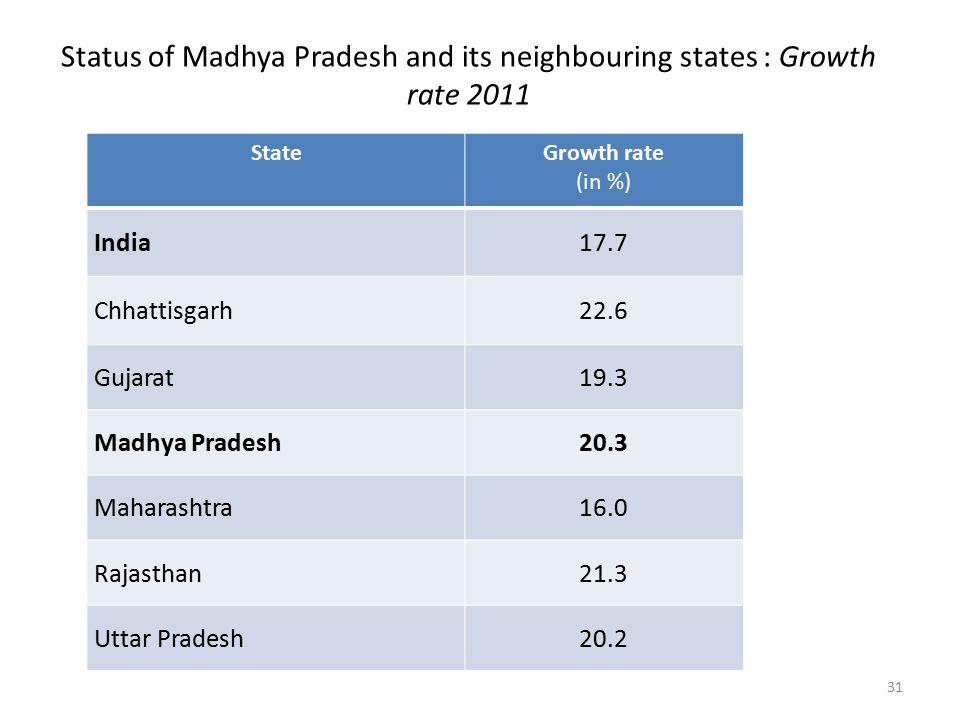 Status of Madhya Pradesh and its neighbouring states : Growth rate 2011 StateGrowth rate (in %) India17.7 Chhattisgarh22.6 Gujarat19.3 Madhya Pradesh20.3 Maharashtra16.0 Rajasthan21.3 Uttar Pradesh20.2 31