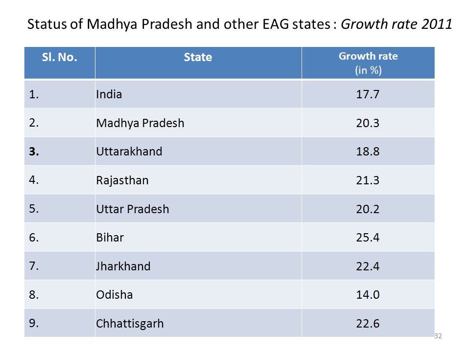 Status of Madhya Pradesh and other EAG states : Growth rate 2011 Sl.