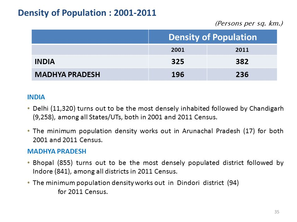 Density of Population : 2001-2011 INDIA Delhi (11,320) turns out to be the most densely inhabited followed by Chandigarh (9,258), among all States/UTs, both in 2001 and 2011 Census.