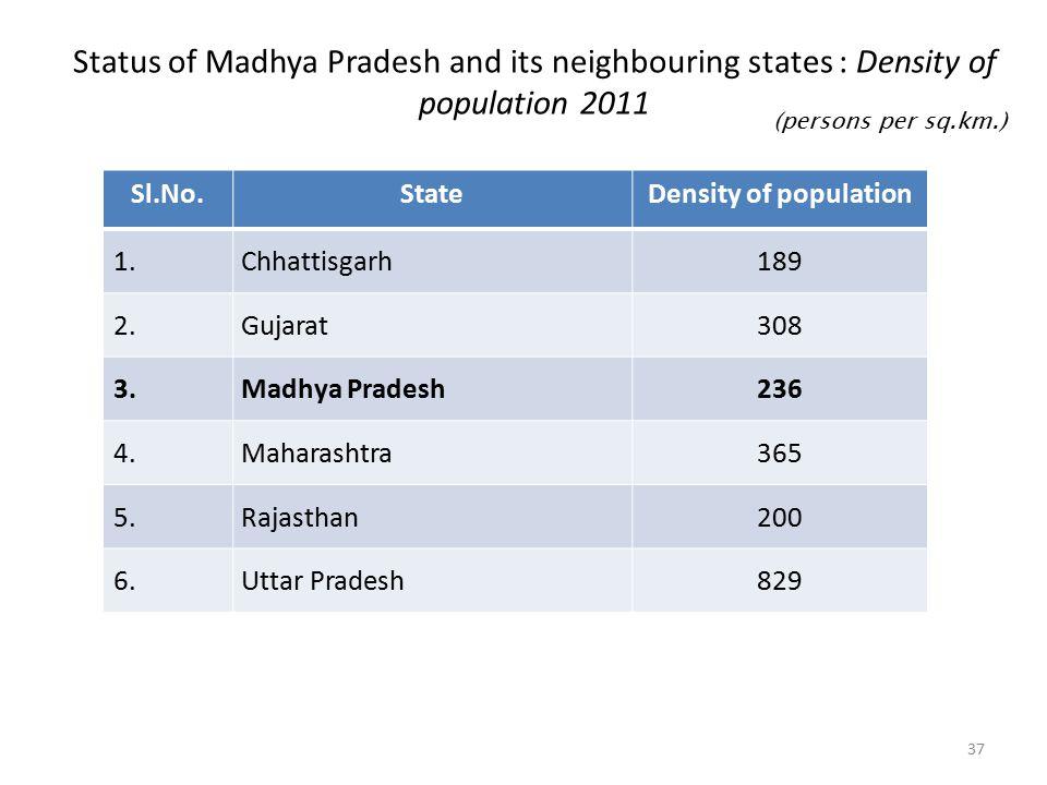 Status of Madhya Pradesh and its neighbouring states : Density of population 2011 Sl.No.StateDensity of population 1.Chhattisgarh189 2.Gujarat308 3.Madhya Pradesh236 4.Maharashtra365 5.Rajasthan200 6.Uttar Pradesh829 (persons per sq.km.) 37
