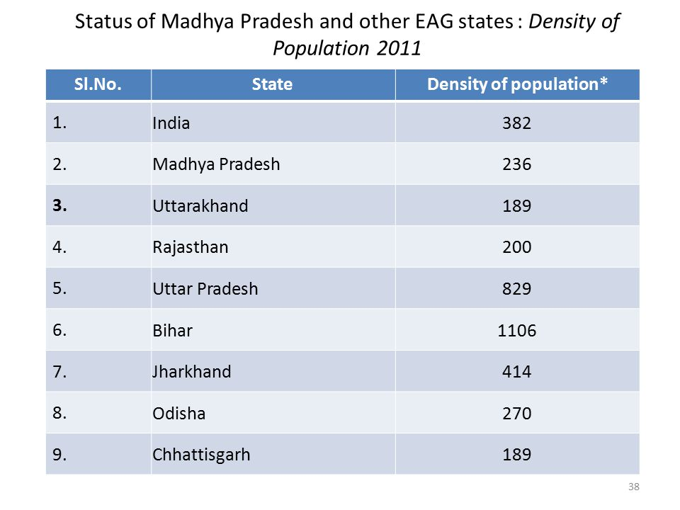 Status of Madhya Pradesh and other EAG states : Density of Population 2011 Sl.No.StateDensity of population* 1.