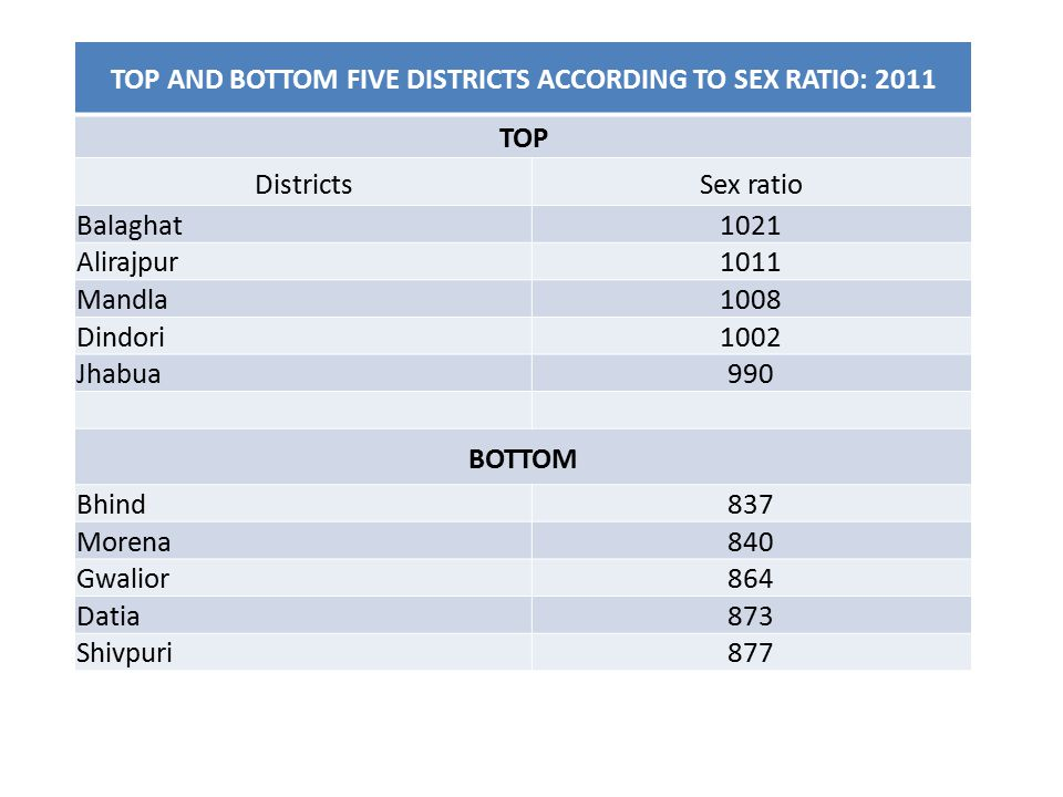 TOP AND BOTTOM FIVE DISTRICTS ACCORDING TO SEX RATIO: 2011 TOP DistrictsSex ratio Balaghat1021 Alirajpur1011 Mandla1008 Dindori1002 Jhabua990 BOTTOM Bhind837 Morena840 Gwalior864 Datia873 Shivpuri877