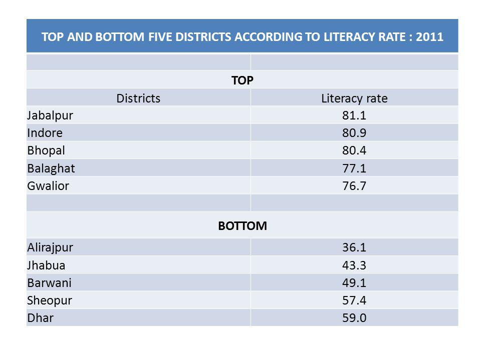 TOP AND BOTTOM FIVE DISTRICTS ACCORDING TO LITERACY RATE : 2011 TOP DistrictsLiteracy rate Jabalpur81.1 Indore80.9 Bhopal80.4 Balaghat77.1 Gwalior76.7 BOTTOM Alirajpur36.1 Jhabua43.3 Barwani49.1 Sheopur57.4 Dhar59.0